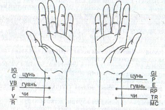 Пульсовая диагностика.